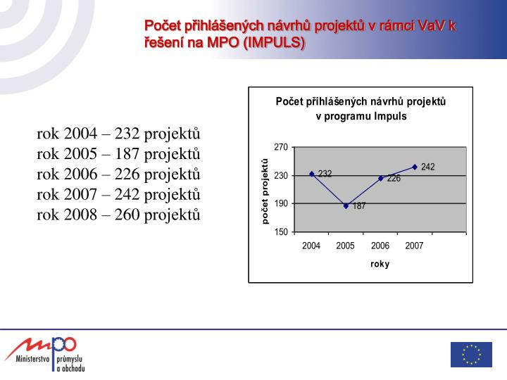 Počet přihlášených návrhů projektů v rámci VaV k řešení na MPO (IMPULS)