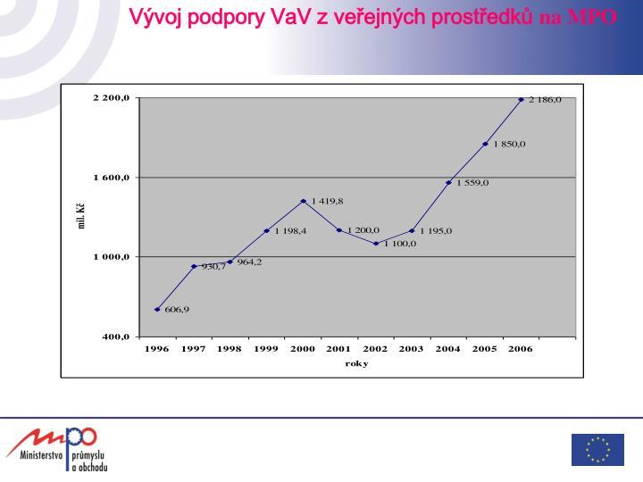 Vývoj podpory VaV z veřejných prostředků