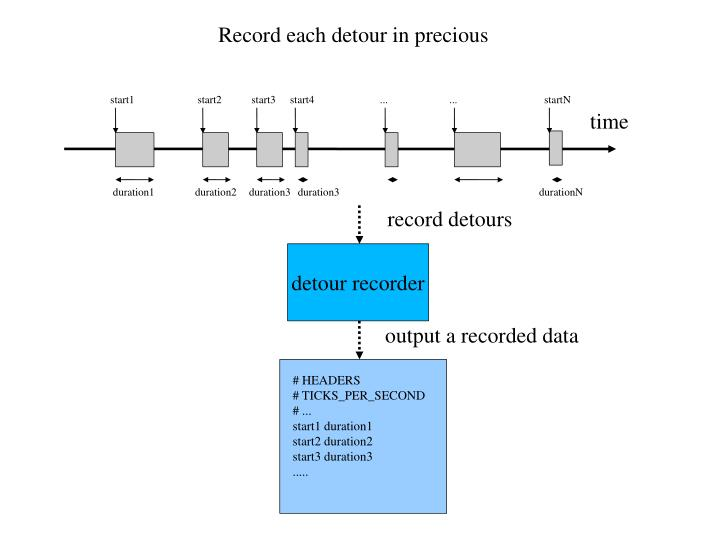 Record each detour in precious