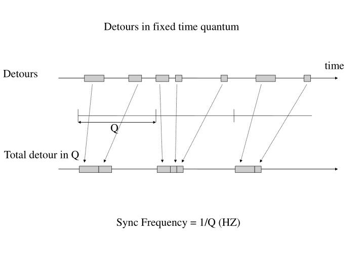 Detours in fixed time quantum