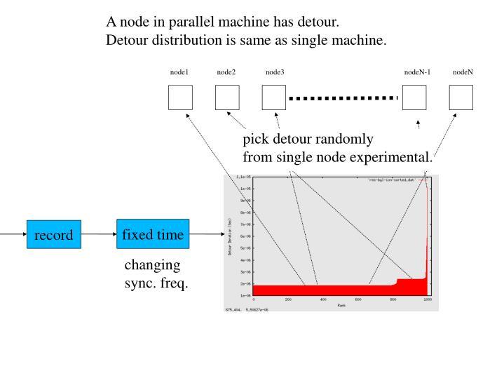 A node in parallel machine has detour.