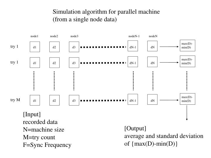Simulation algorithm for parallel machine