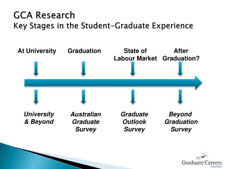 GCA Research