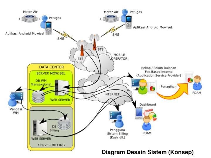 Diagram Desain Sistem (Konsep)