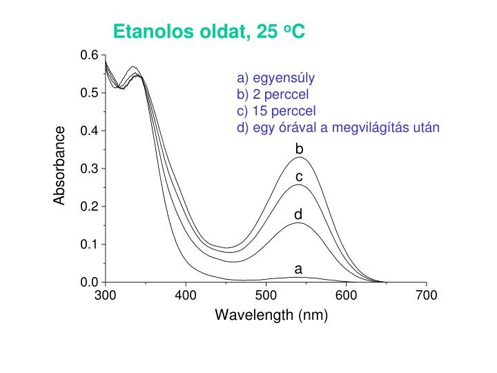 Etanolos oldat, 25
