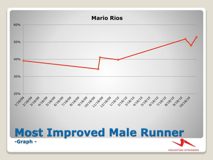 Most Improved Male Runner