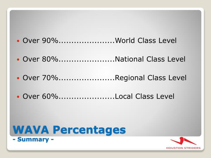 Over 90%......................World Class Level