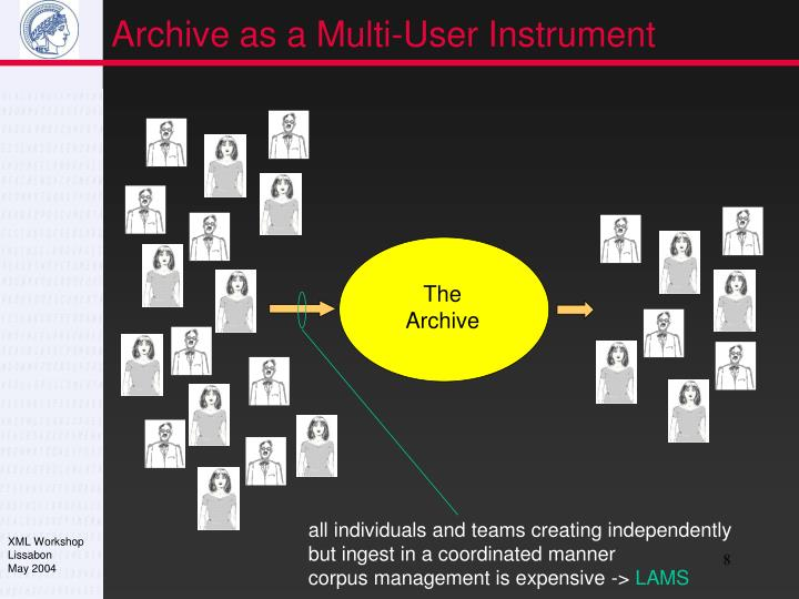 Archive as a Multi-User Instrument