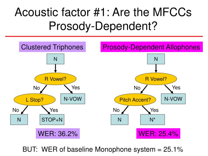 Acoustic factor #1: Are the MFCCs Prosody-Dependent?