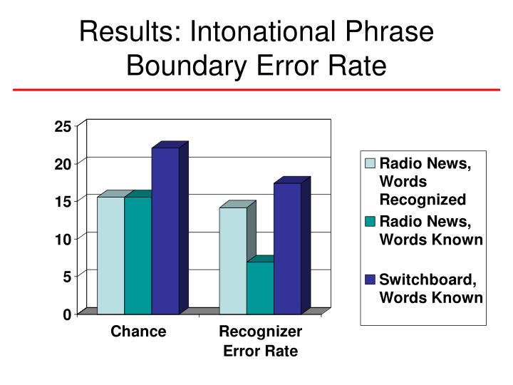 Results: Intonational Phrase Boundary Error Rate