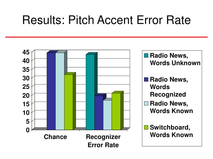 Results: Pitch Accent Error Rate