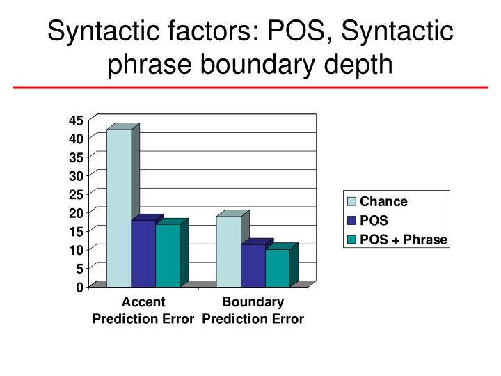 Syntactic factors: POS, Syntactic phrase boundary depth