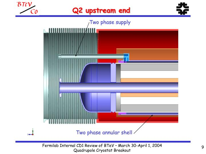Q2 upstream end