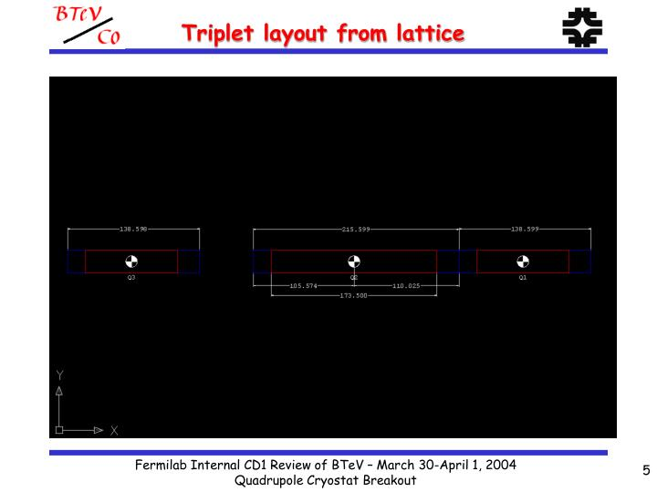 Triplet layout from lattice