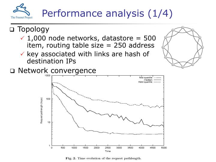 Performance analysis (1/4)