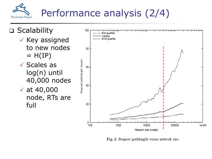 Performance analysis (2/4)
