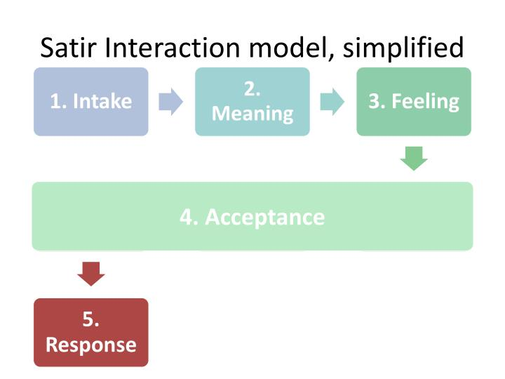 Satir Interaction model, simplified