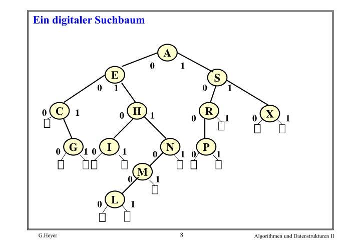 Ein digitaler Suchbaum