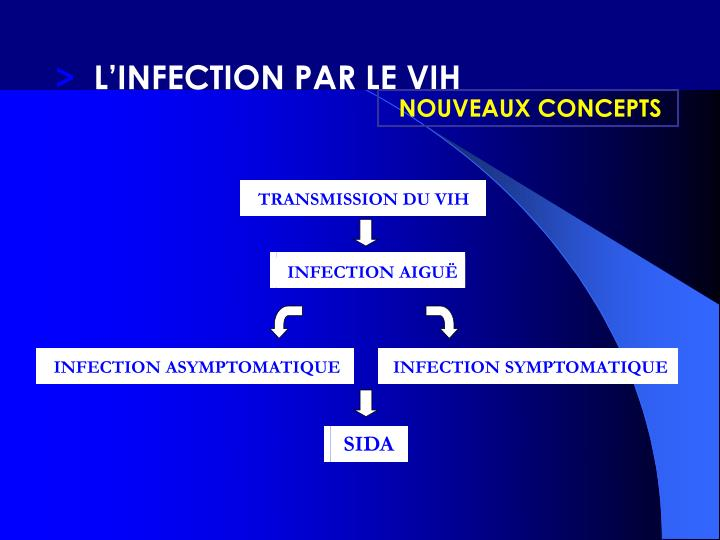 TRANSMISSION DU VIH