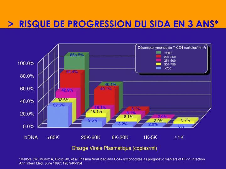 >  RISQUE DE PROGRESSION DU SIDA EN 3 ANS*