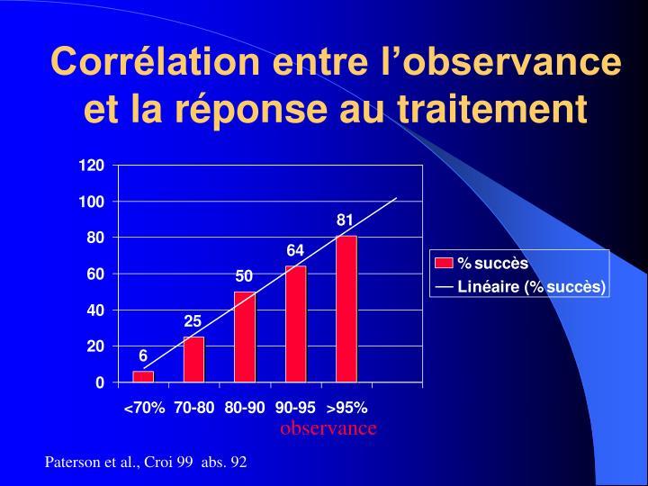 Corrélation entre l'observance et la réponse au traitement