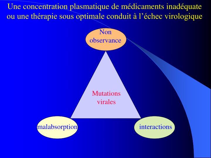 Une concentration plasmatique de médicaments inadéquate          ou une thérapie sous optimale conduit à l'échec virologique