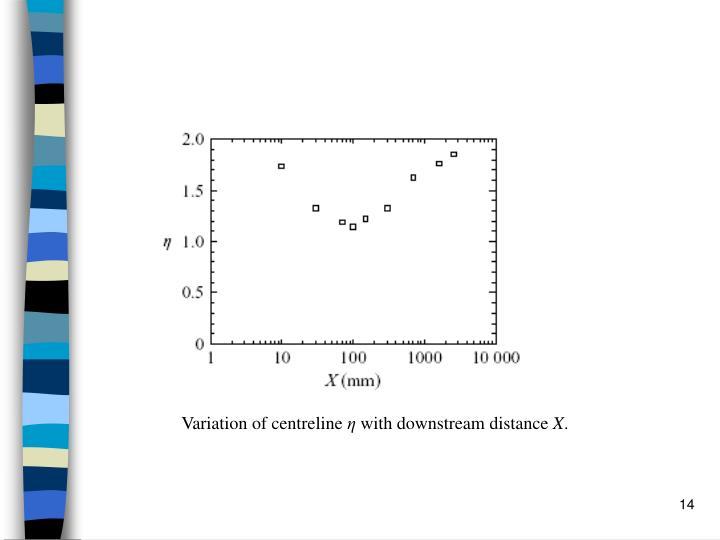 Variation of centreline