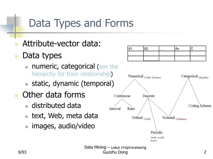 Data Types and Forms