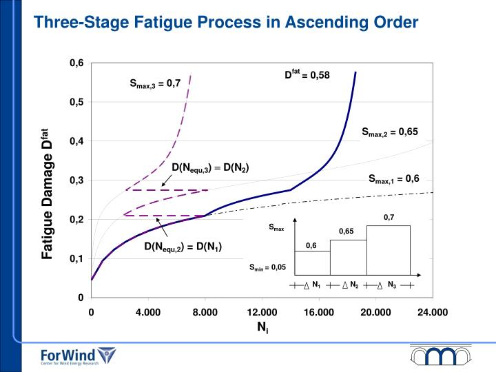 Three-Stage Fatigue Process in Ascending Order