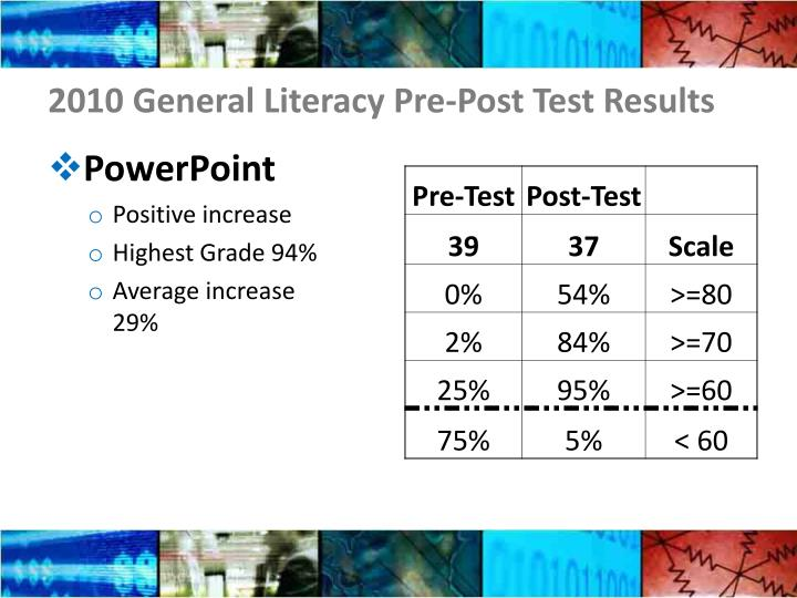 2010 General Literacy Pre-Post Test Results