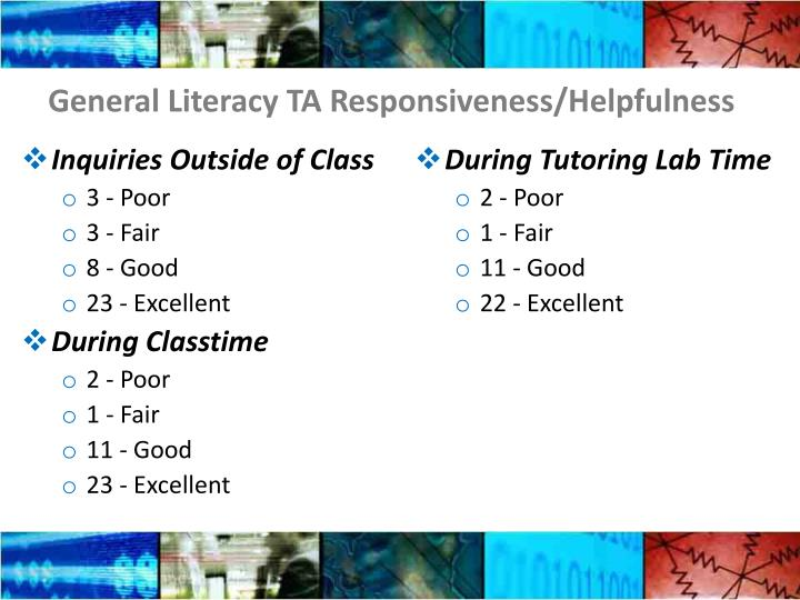 General Literacy TA Responsiveness/Helpfulness