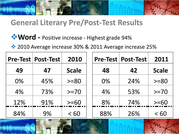 General Literary Pre/Post-Test Results