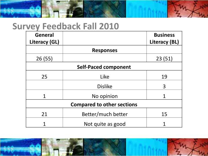 Survey Feedback Fall 2010