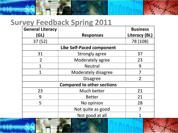 Survey Feedback Spring 2011
