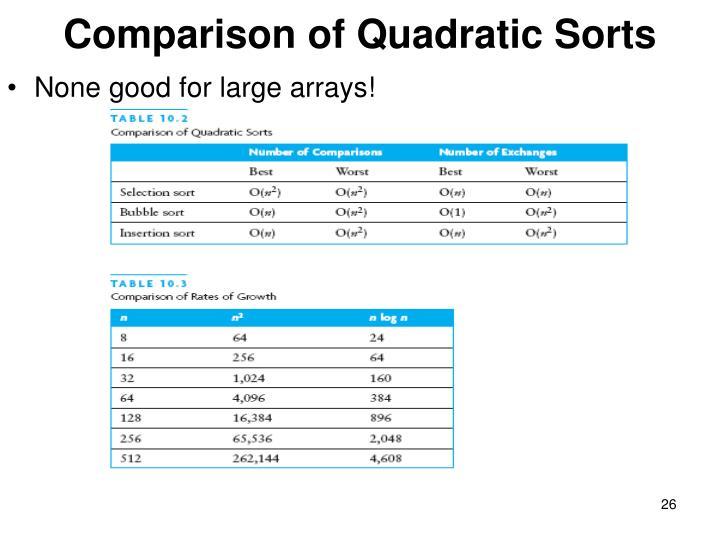 Comparison of Quadratic Sorts