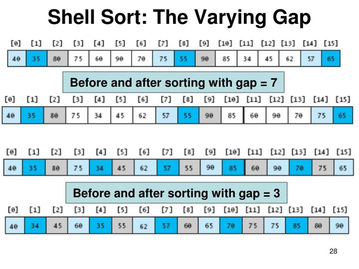 Shell Sort: The Varying Gap