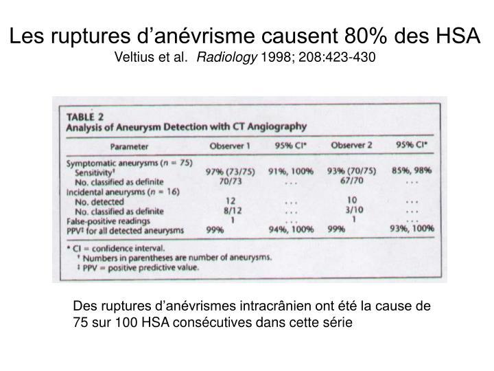Les ruptures d'anévrisme causent 80% des HSA