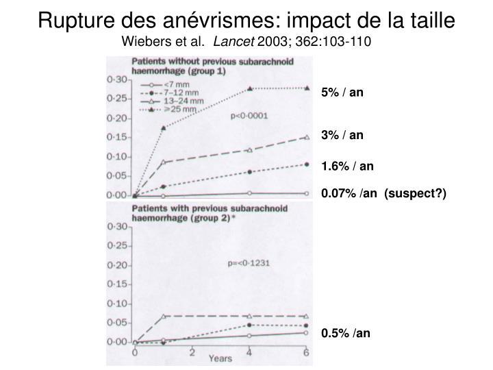 Rupture des anévrismes: impact de la taille