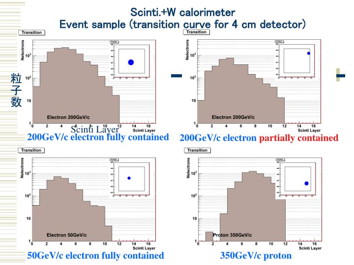 Scinti.+W calorimeter