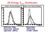 all energy x max distribution