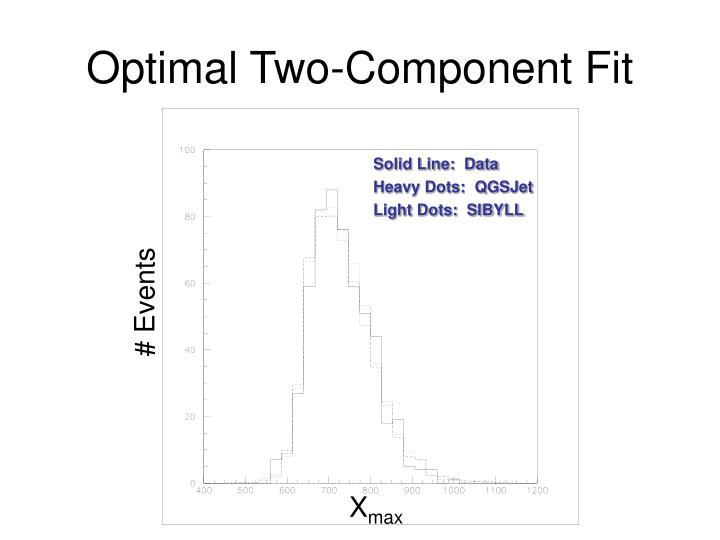 Optimal Two-Component Fit