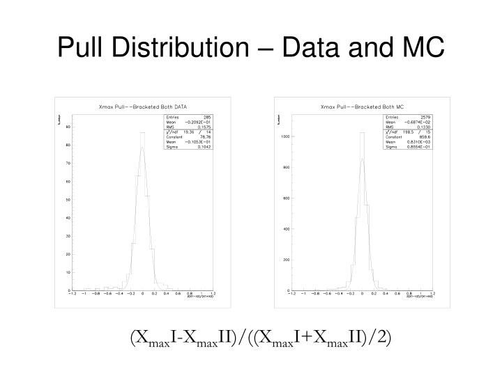 Pull distribution data and mc