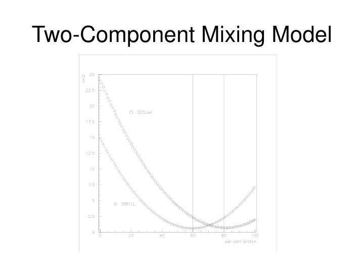 Two-Component Mixing Model