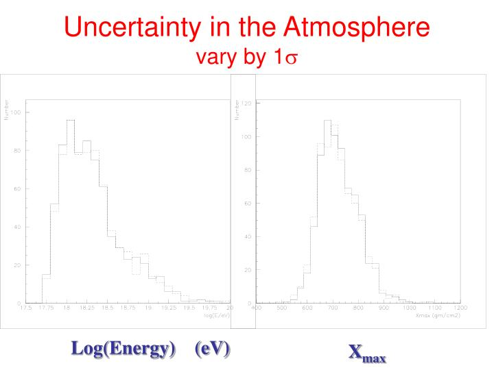 Uncertainty in the Atmosphere