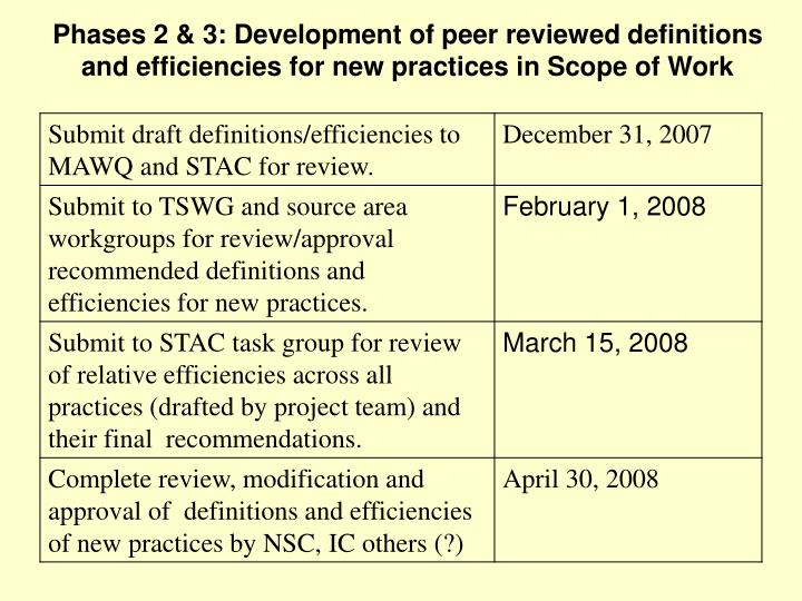 Phases 2 & 3: Development of peer reviewed definitions