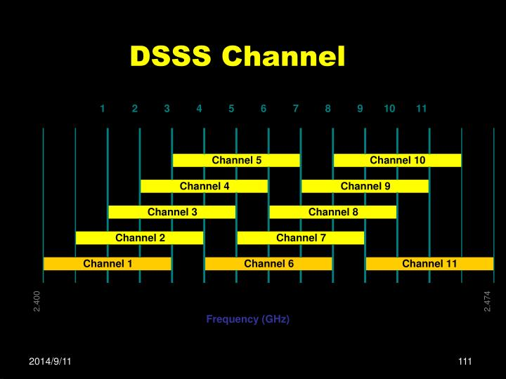 DSSS Channel