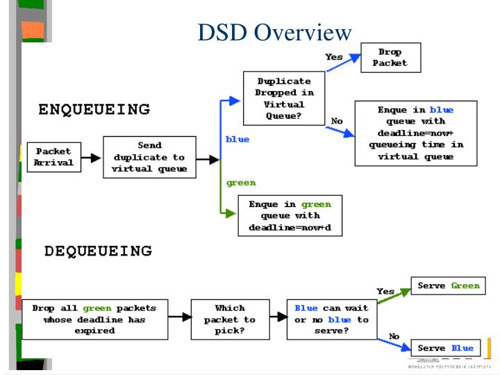 DSD Overview
