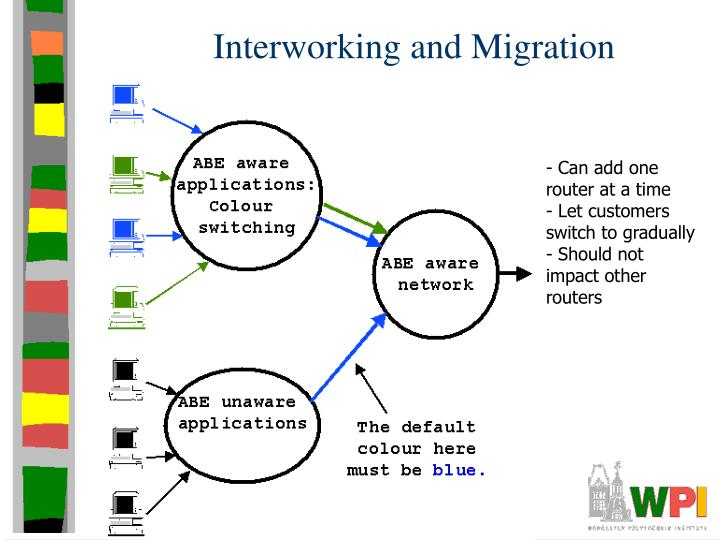 Interworking and Migration