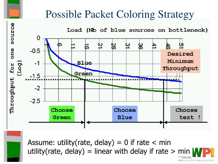 Possible Packet Coloring Strategy