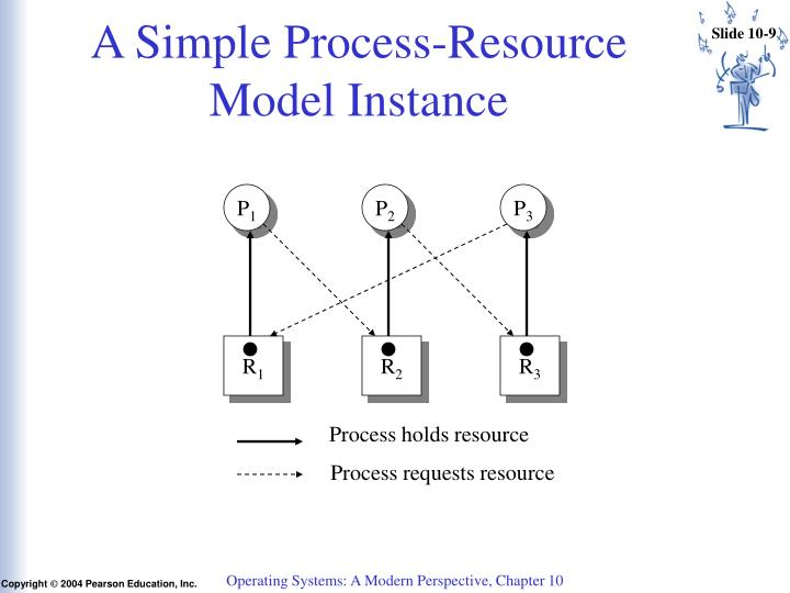 A Simple Process-Resource Model Instance